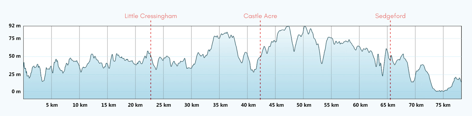 Peddars Way Trail Run Route Profile